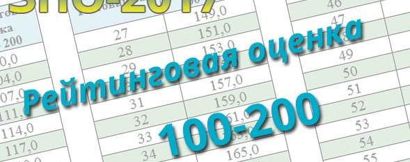 Рейтинговая оценка 100-200